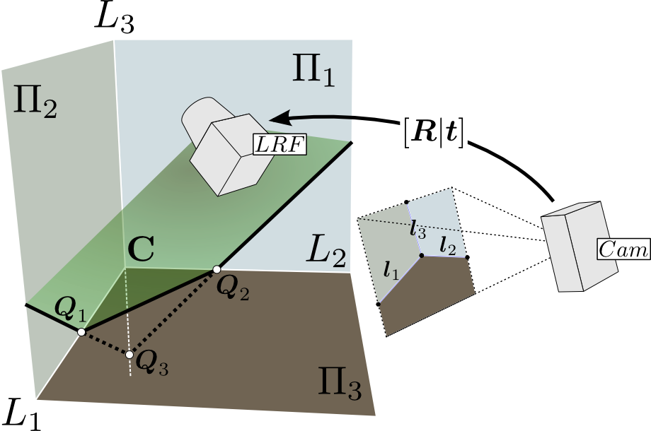 Scene with camera and LRF simultaneously observing an orthogonal trihedron (corner)